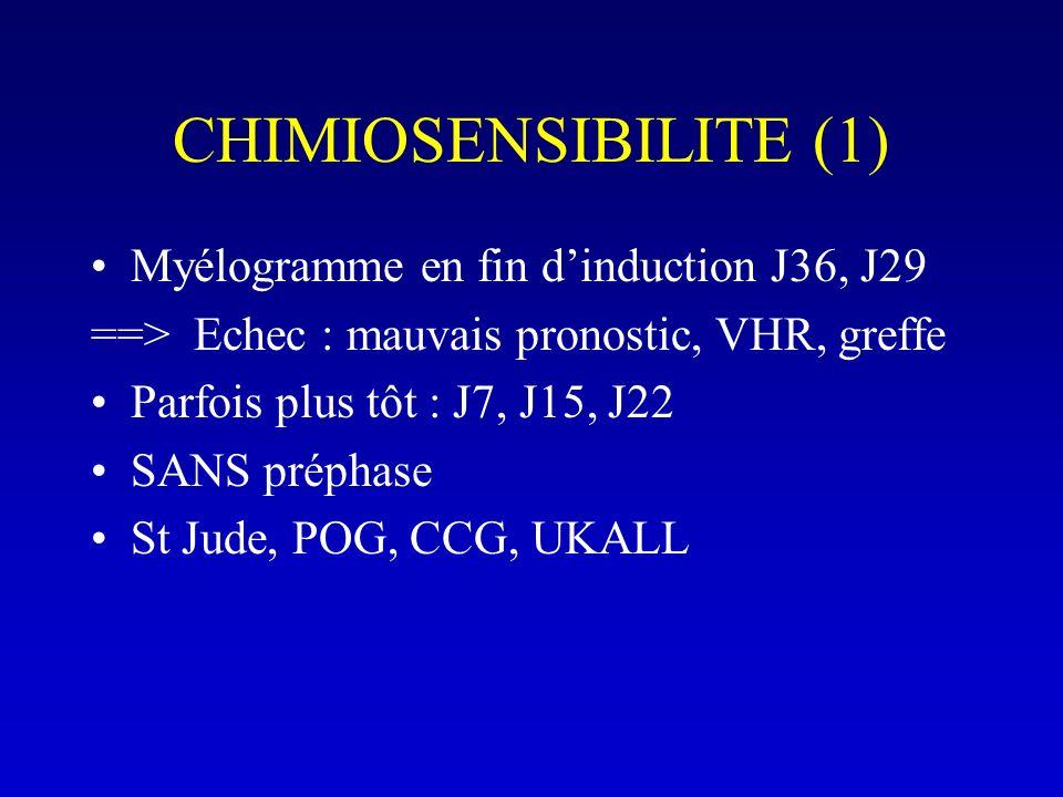CHIMIOSENSIBILITE (1) Myélogramme en fin dinduction J36, J29 ==> Echec : mauvais pronostic, VHR, greffe Parfois plus tôt : J7, J15, J22 SANS préphase