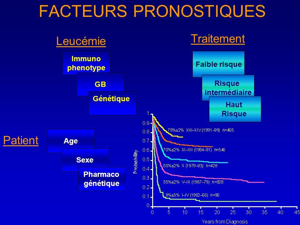 FACTEURS PRONOSTIQUES Immuno phenotype GB Génétique Leucémie Age Sexe Pharmaco génétique Patient Faible risque Risque intermédiaire Haut Risque Traite