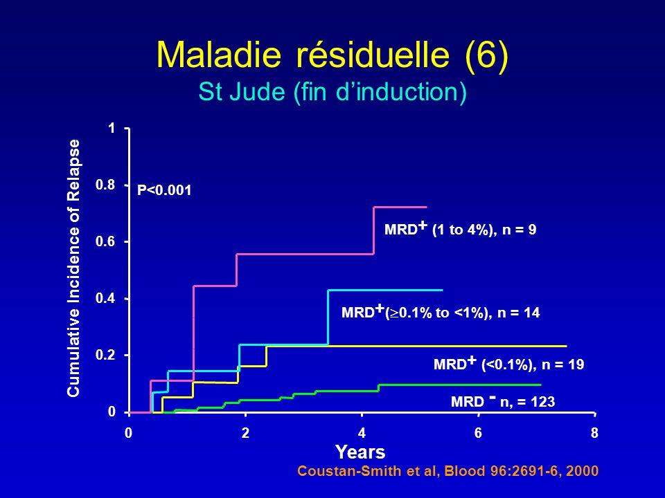 0 0.2 0.4 0.6 0.8 1 02468 MRD - n, = 123 MRD + (<0.1%), n = 19 MRD + ( 0.1% to <1%), n = 14 MRD + (1 to 4%), n = 9 P<0.001 Years Cumulative Incidence