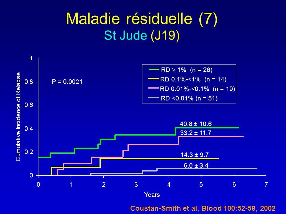 Maladie résiduelle (7) St Jude (J19) 40.8 ± 10.6 33.2 ± 11.7 14.3 ± 9.7 6.0 ± 3.4 RD 1% (n = 26) RD 0.1%-<1% (n = 14) RD 0.01%-<0.1% (n = 19) RD <0.01