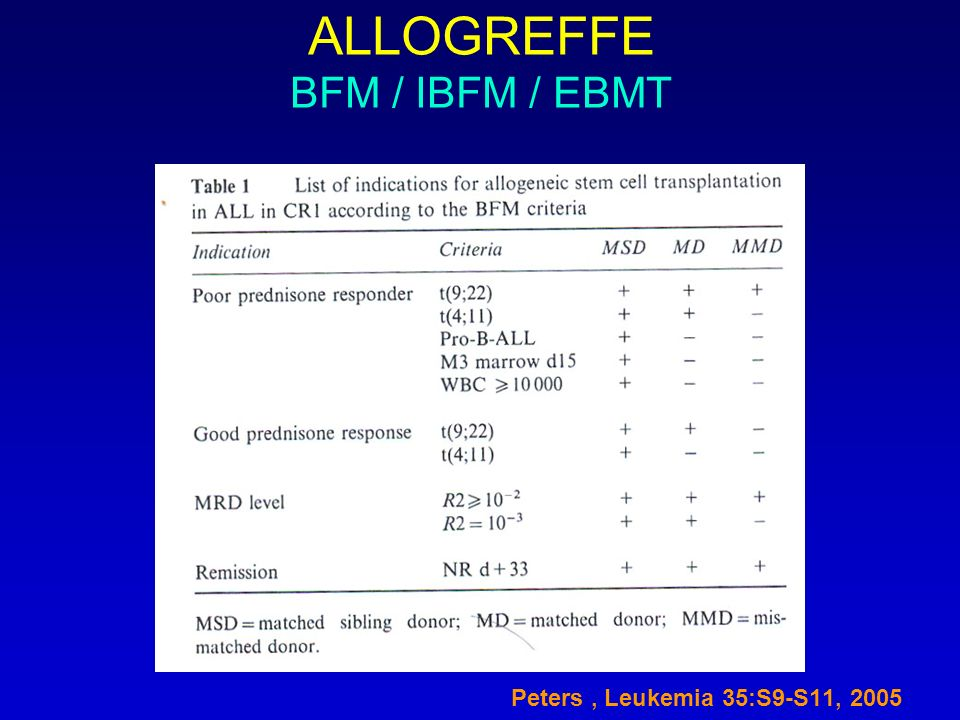 ALLOGREFFE BFM / IBFM / EBMT Peters, Leukemia 35:S9-S11, 2005