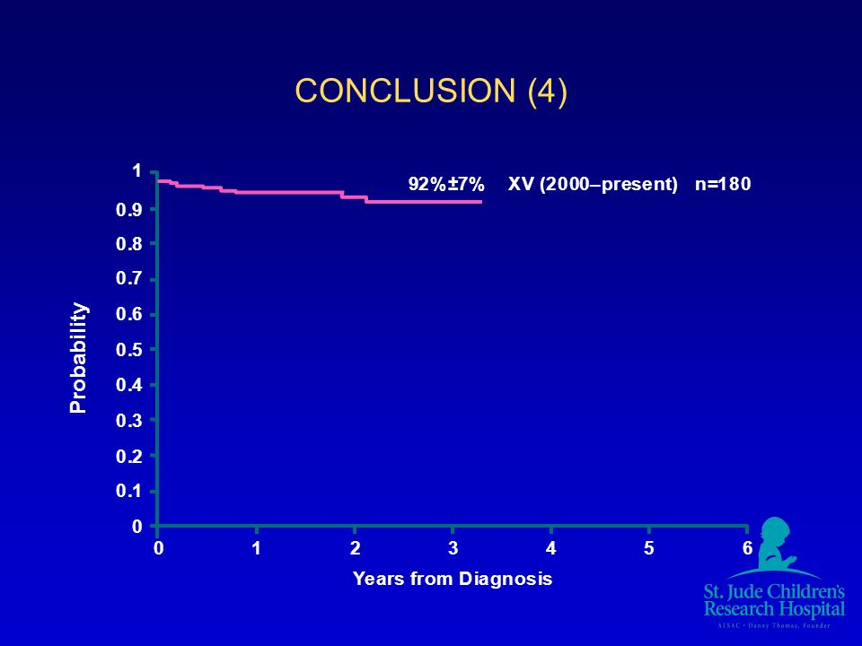 CONCLUSION (4) 1 0.9 0.8 0.7 0.6 0.5 0.4 0.3 0.2 0.1 0 0123456 92%±7% XV (2000–present) n=180 Years from Diagnosis Probability