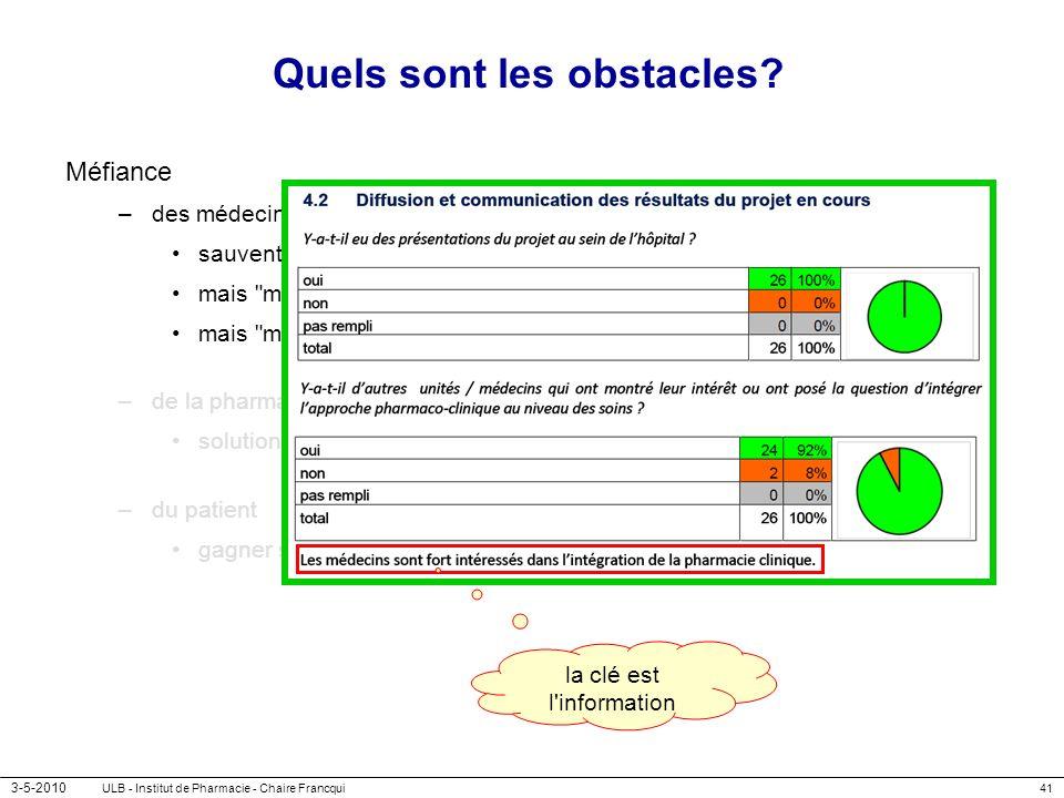 3-5-2010 ULB - Institut de Pharmacie - Chaire Francqui41 Quels sont les obstacles? Méfiance –des médecins sauvent un faux problème mais