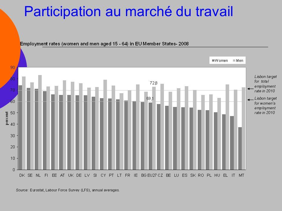 Participation au marché du travail