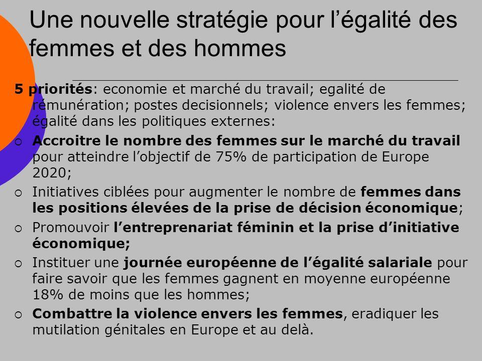 Une nouvelle stratégie pour légalité des femmes et des hommes 5 priorités: economie et marché du travail; egalité de rémunération; postes decisionnels; violence envers les femmes; égalité dans les politiques externes: Accroitre le nombre des femmes sur le marché du travail pour atteindre lobjectif de 75% de participation de Europe 2020; Initiatives ciblées pour augmenter le nombre de femmes dans les positions élevées de la prise de décision économique; Promouvoir lentreprenariat féminin et la prise dinitiative économique; Instituer une journée européenne de légalité salariale pour faire savoir que les femmes gagnent en moyenne européenne 18% de moins que les hommes; Combattre la violence envers les femmes, eradiquer les mutilation génitales en Europe et au delà.