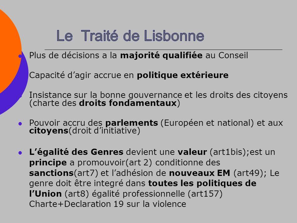 Plus de décisions a la majorité qualifiée au Conseil Capacité dagir accrue en politique extérieure Insistance sur la bonne gouvernance et les droits des citoyens (charte des droits fondamentaux) Pouvoir accru des parlements (Européen et national) et aux citoyens(droit dinitiative) Légalité des Genres devient une valeur (art1bis);est un principe a promouvoir(art 2) conditionne des sanctions(art7) et ladhésion de nouveaux EM (art49); Le genre doit être integré dans toutes les politiques de lUnion (art8) égalité professionnelle (art157) Charte+Declaration 19 sur la violence