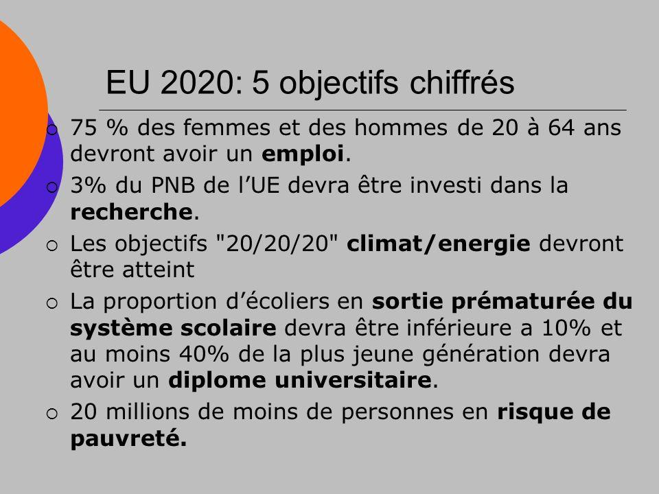 EU 2020: 5 objectifs chiffrés 75 % des femmes et des hommes de 20 à 64 ans devront avoir un emploi.