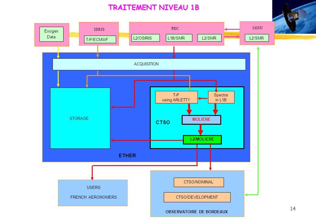 14 ETHER ACQUISITION STORAGE Exogen Data TRAITEMENT NIVEAU 1B CTSO MOLIERE CTSO/NOMINAL CTSO/DEVELOPMENT OBSERVATOIRE DE BORDEAUX L2/MOLIERE T-P using ARLETTY Spectra in L1B USERS FRENCH AERONOMERS MISU L2/SMR PDC L1B/SMRL2/OSIRISL2/SMR IDRIS T-P/ECMWF