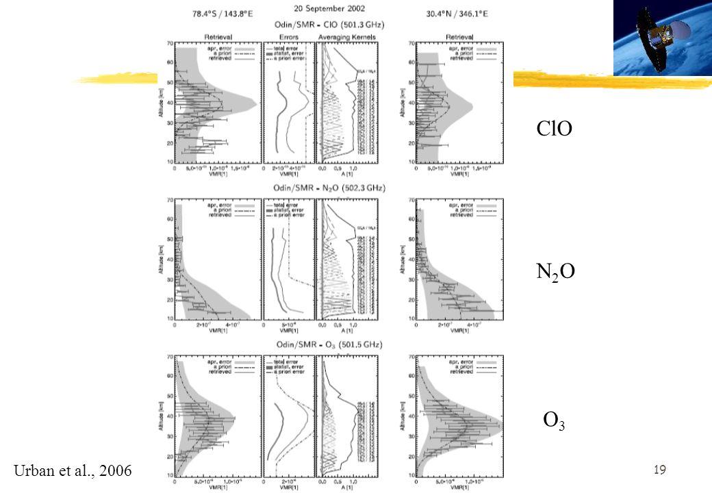 19 ClO N2ON2O O3O3 Urban et al., 2006