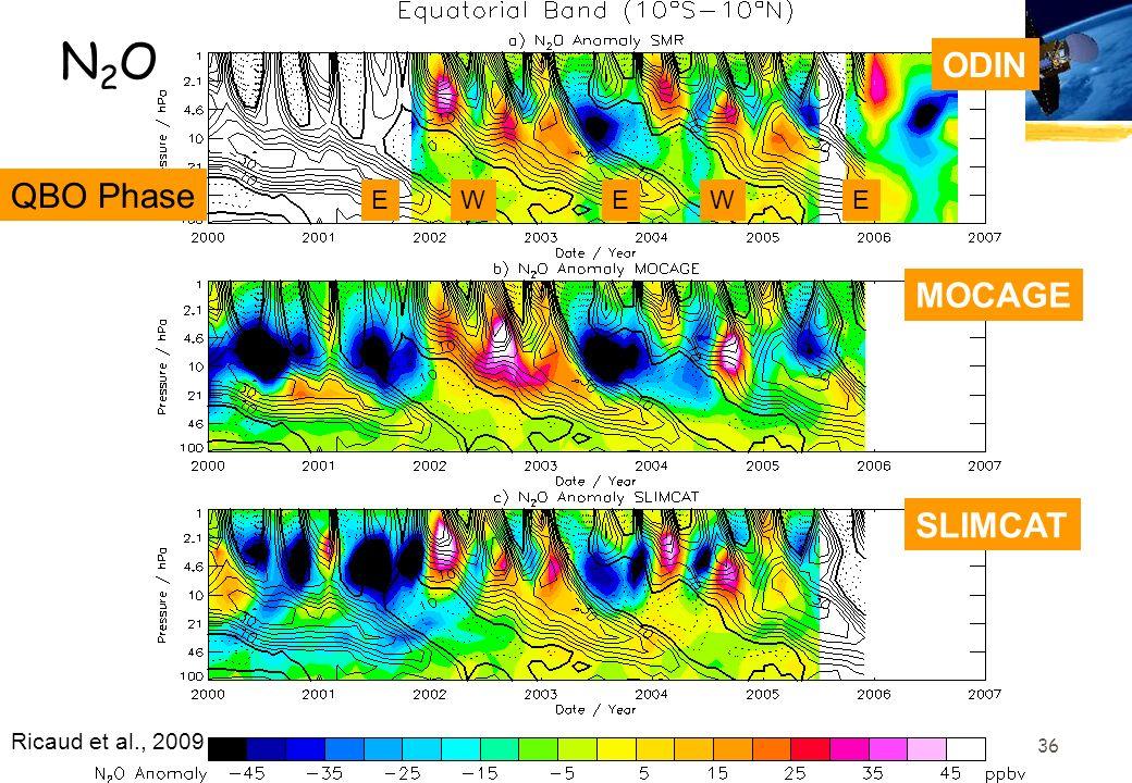 36 EEEWW QBO Phase ODIN MOCAGE SLIMCAT N2ON2O Ricaud et al., 2009