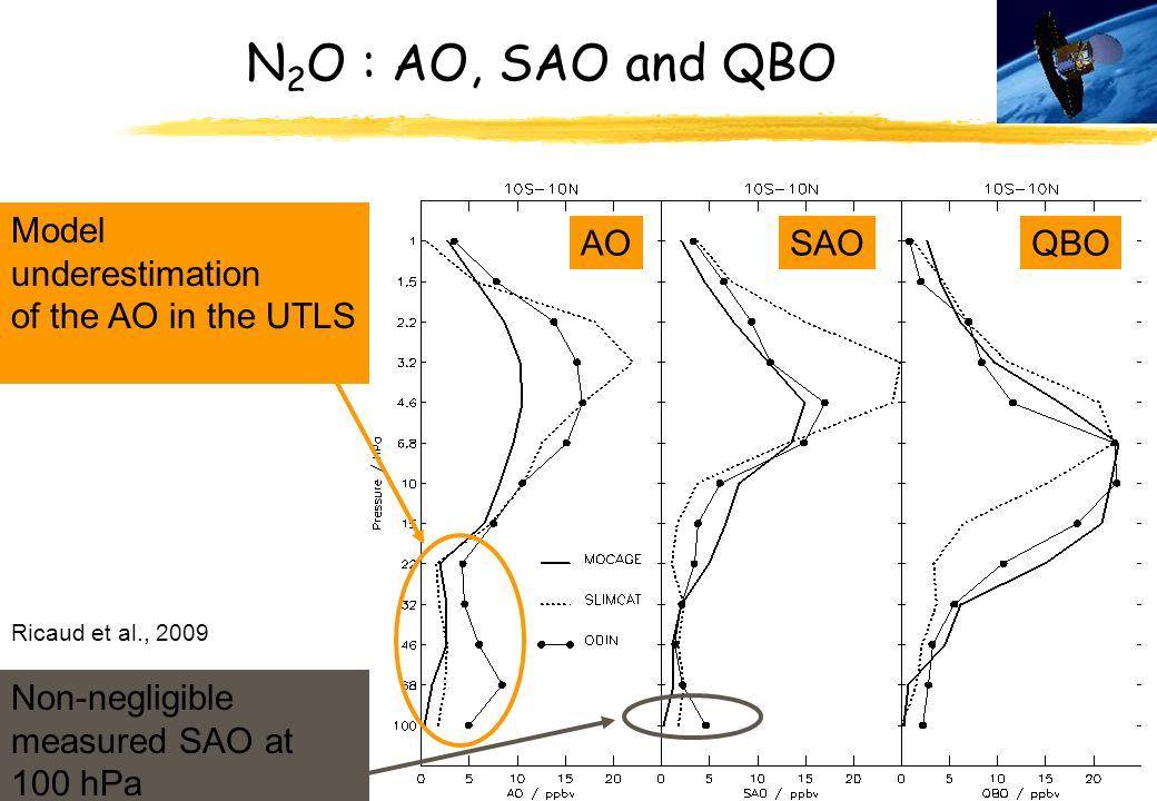 37 N 2 O : AO, SAO and QBO Model underestimation of the AO in the UTLS AOSAOQBO Non-negligible measured SAO at 100 hPa Ricaud et al., 2009