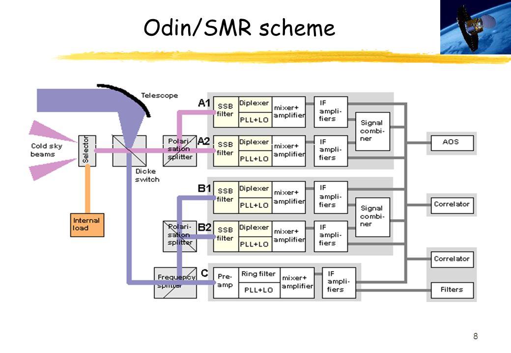 8 Odin/SMR scheme