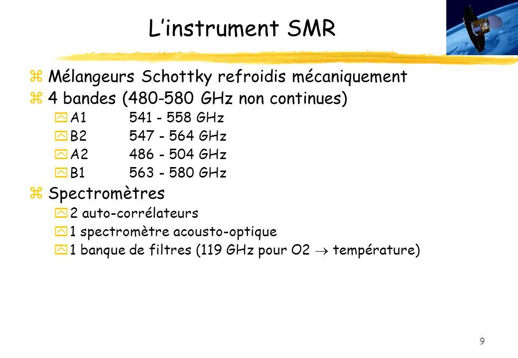 9 Linstrument SMR zMélangeurs Schottky refroidis mécaniquement z4 bandes (480-580 GHz non continues) yA1541 - 558 GHz yB2547 - 564 GHz yA2486 - 504 GHz yB1563 - 580 GHz zSpectromètres y2 auto-corrélateurs y1 spectromètre acousto-optique 1 banque de filtres (119 GHz pour O2 température)