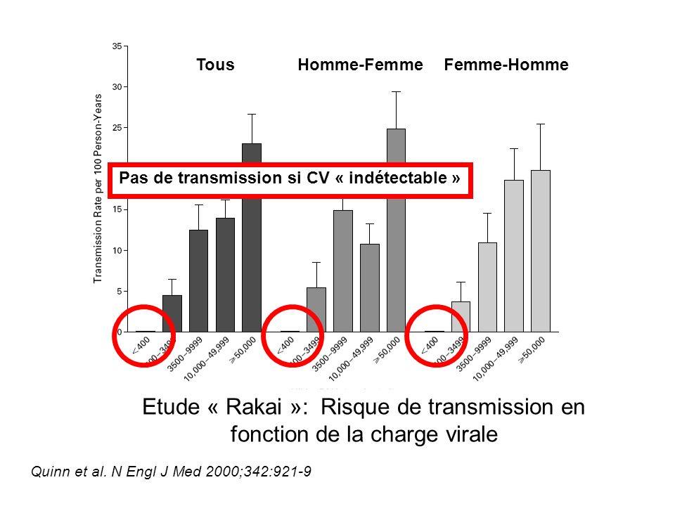 TousHomme-FemmeFemme-Homme Etude « Rakai »: Risque de transmission en fonction de la charge virale Pas de transmission si CV « indétectable » Quinn et al.