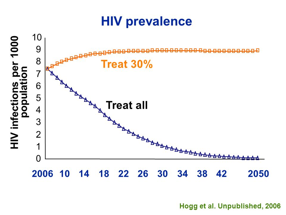 HIV prevalence Hogg et al. Unpublished, 2006 Treat all Treat 30% HIV infections per 1000 population 20061014182226303438422050