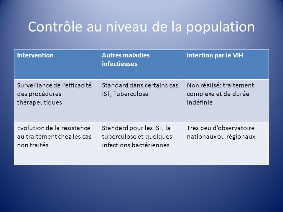 Transmission mère-enfant AZT HAART Pourcent denfants infectés