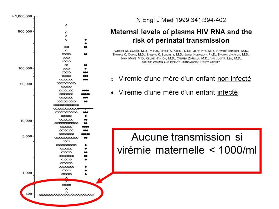 N Engl J Med 1999;341:394-402 Maternal levels of plasma HIV RNA and the risk of perinatal transmission Aucune transmission si virémie maternelle < 100