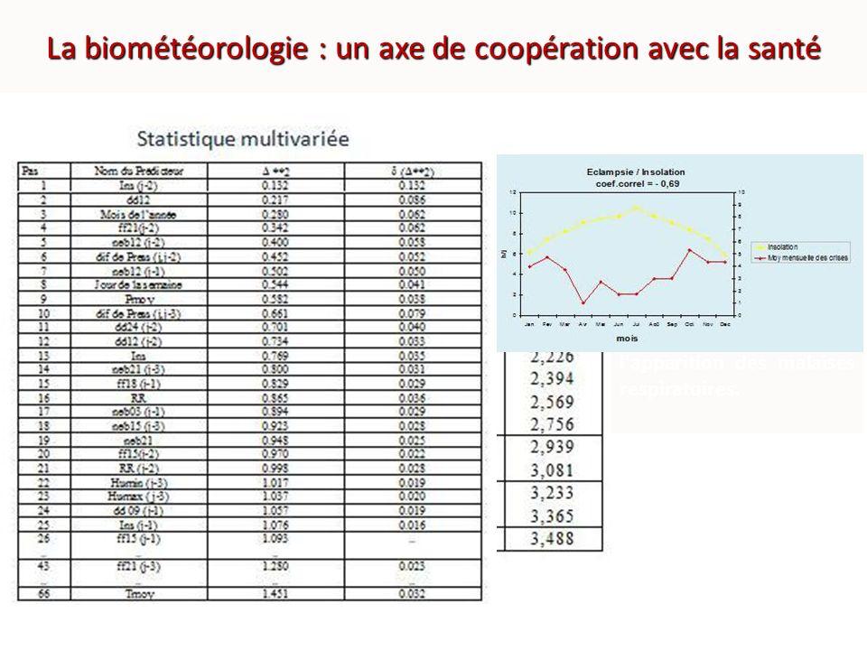 La biométéorologie : un axe de coopération avec la santé En partenariat avec le CHU Ibn Rochd, Maroc Météo a mené plusieurs études biométéorologiques, dont deux ont fait lobjet de thèses de médecine Influence des conditions météorologiques sur lasthme infantile, Crises d éclampsie et conditions météorologiques à Casablanca Avec la base de données sur la qualité de lair et le pollen, une convention de partenariat entre le CHU-Ibn Rochd et Maroc Météo est en cours permettant détudier limpact sur les maladies météo-sensibles (cardiovasculaires, allergies, ORL, gérontologie ….) A Casablanca certains types de temps caractérisés par leur force et leur direction de vent sont caractéristiques de situations favorables dans l apparition des malaises respiratoires.