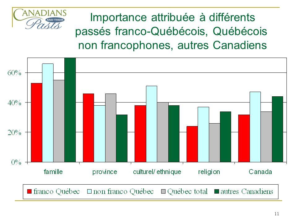 11 Importance attribuée à différents passés franco-Québécois, Québécois non francophones, autres Canadiens