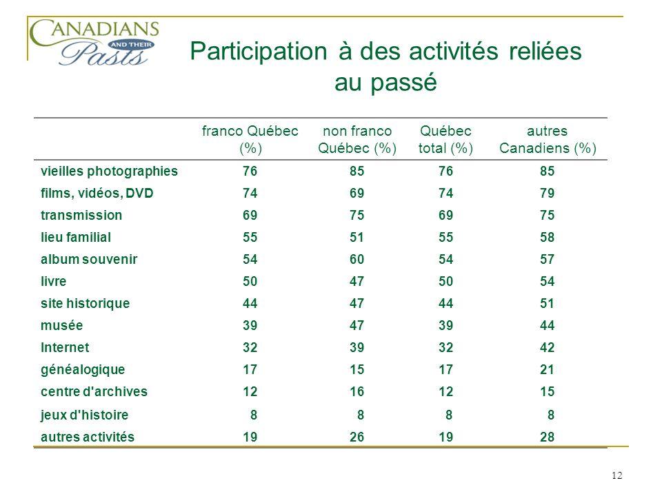 12 franco Québec (%) non franco Québec (%) Québec total (%) autres Canadiens (%) vieilles photographies76857685 films, vidéos, DVD74697479 transmission69756975 lieu familial55515558 album souvenir54605457 livre50475054 site historique44474451 musée39473944 Internet32393242 généalogique17151721 centre d archives12161215 jeux d histoire 8 8 8 8 autres activités19261928 Participation à des activités reliées au passé