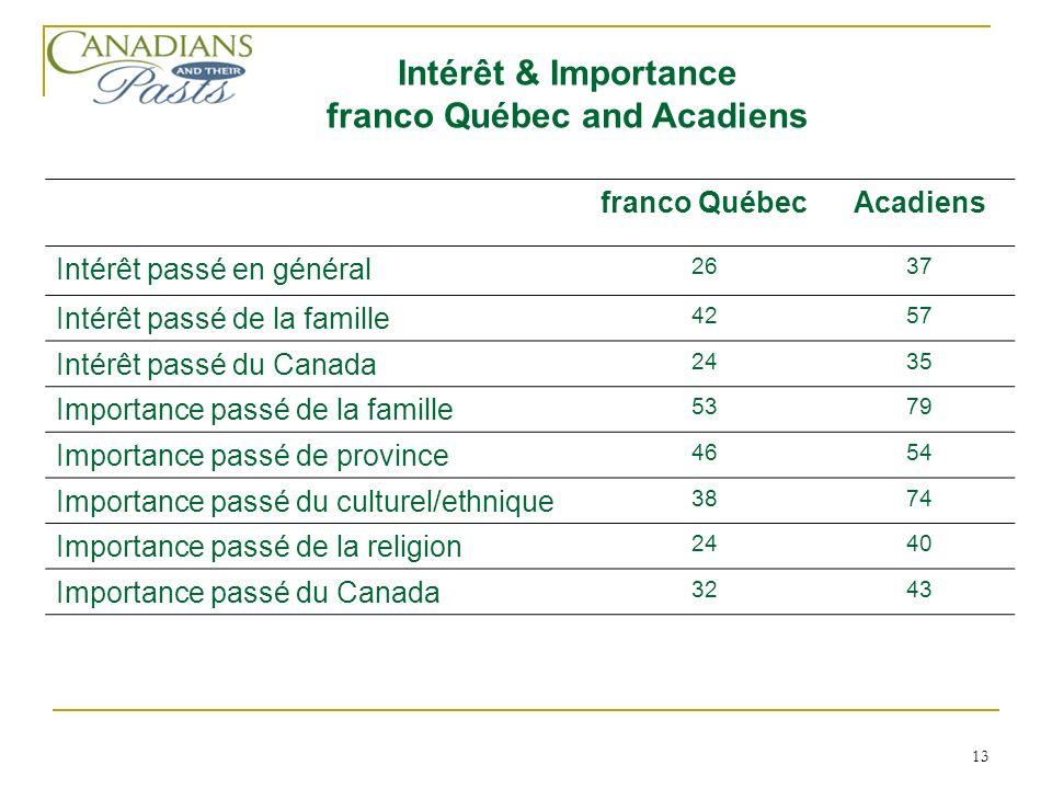 13 franco QuébecAcadiens Intérêt passé en général 2637 Intérêt passé de la famille 4257 Intérêt passé du Canada 2435 Importance passé de la famille 53