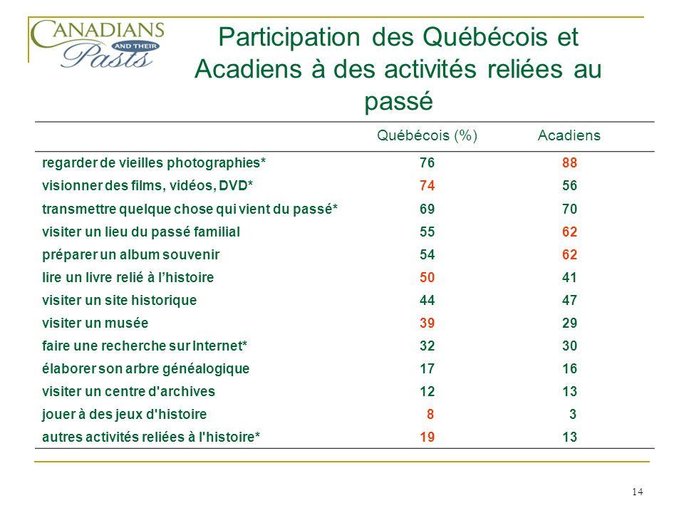 14 Québécois (%)Acadiens regarder de vieilles photographies*7688 visionner des films, vidéos, DVD*7456 transmettre quelque chose qui vient du passé*69