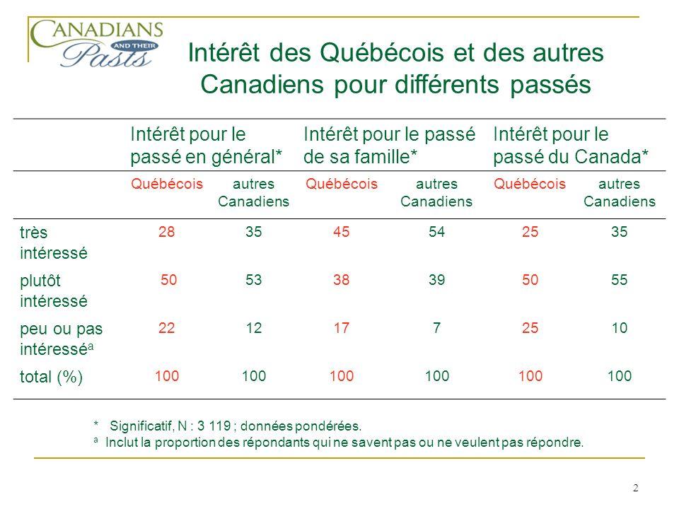 2 Intérêt pour le passé en général* Intérêt pour le passé de sa famille* Intérêt pour le passé du Canada* Québécoisautres Canadiens Québécoisautres Canadiens Québécoisautres Canadiens très intéressé 283545542535 plutôt intéressé 505338395055 peu ou pas intéressé a 22121772510 total (%) 100 Intérêt des Québécois et des autres Canadiens pour différents passés * Significatif, N : 3 119 ; données pondérées.