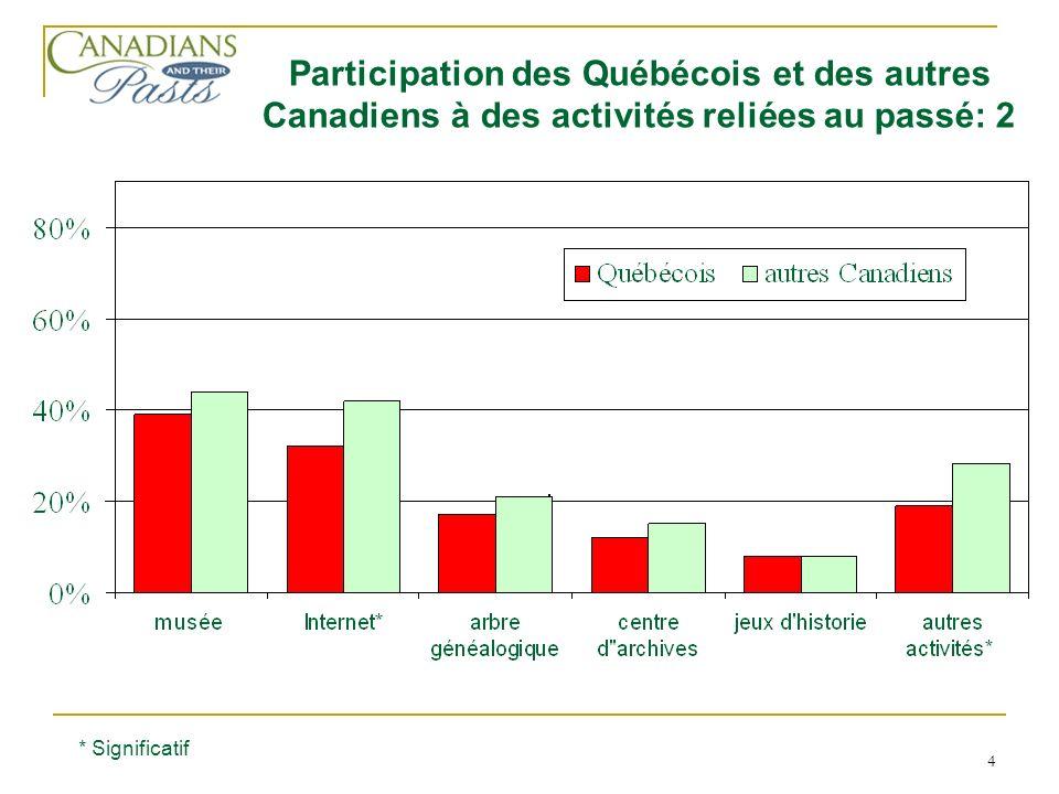 4 Participation des Québécois et des autres Canadiens à des activités reliées au passé: 2 * Significatif