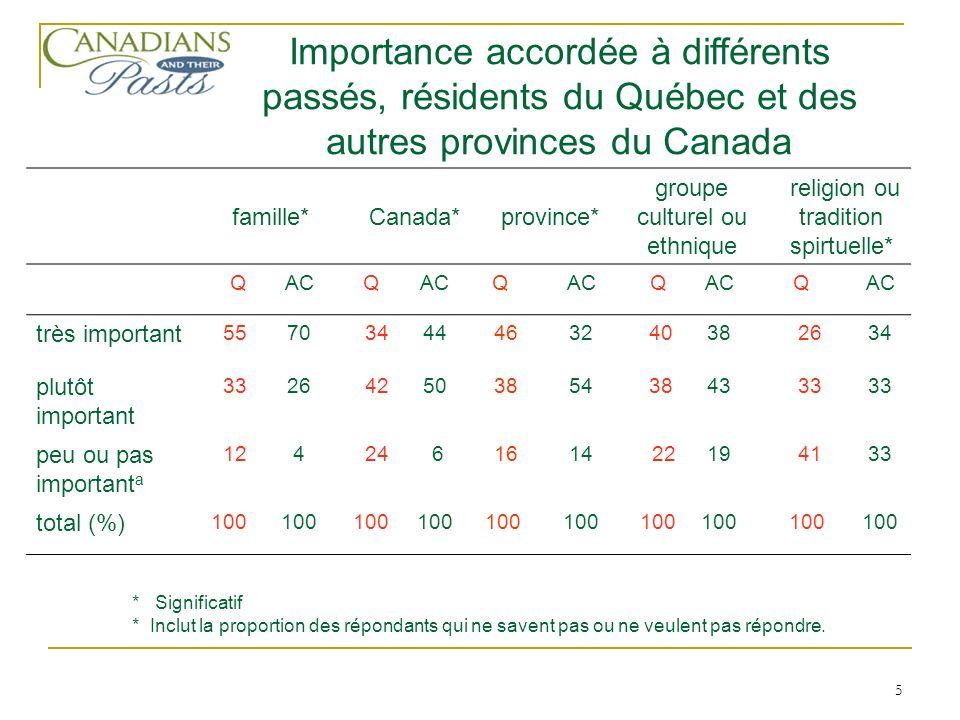 5 famille* Canada* province* groupe culturel ou ethnique religion ou tradition spirtuelle* QACQ Q Q Q très important 5570 3444 4632 4038 2634 plutôt i