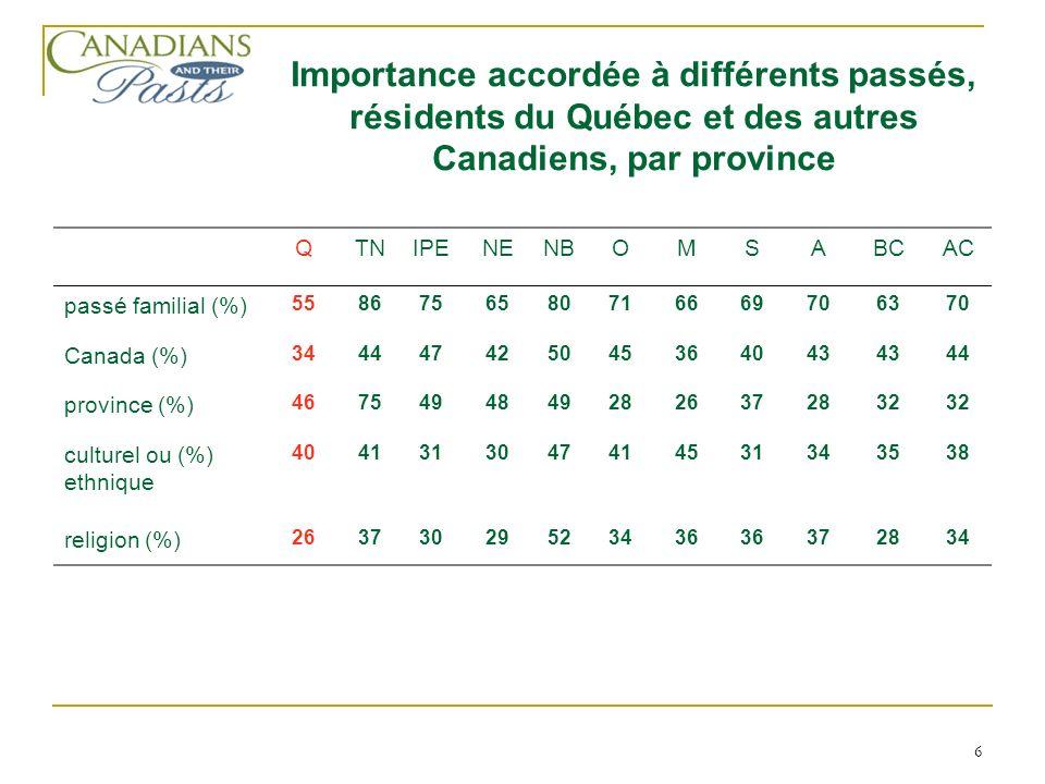 6 QTNIPENENBOMSABCAC passé familial (%) 5586756580716669706370 Canada (%) 344447425045364043 44 province (%) 46754948492826372832 culturel ou (%) ethnique 4041313047414531343538 religion (%) 26373029523436 372834 Importance accordée à différents passés, résidents du Québec et des autres Canadiens, par province