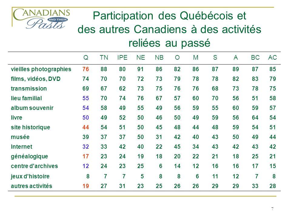 8 QFQAQTTNIPENENBOMSABCAC passé en général +3+13+6+19+14+28+8+20+15+21+25+27+23 passé de la famille +23+49+27+50+45+52+54+50+36+38+48+44+47 passé du Canada -3+180+10+24+22+30+25+8+20+23+28+25 Intérêt pour différents passés écart de pourcentage entre les très intéressés et les peu ou pas intéressés Québec français, Québec autre, et provinces du Canada Légende: QF (Québec francophone); QA (Québec non francophone); QT (Québec total); AC (Canada hors-Québec)