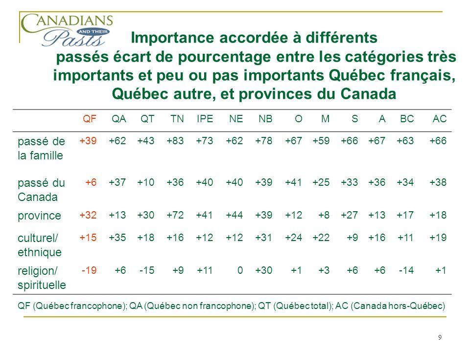 10 Intérêt pour différents passés, franco-Québécois, Québécois non francophones, autres Canadiens