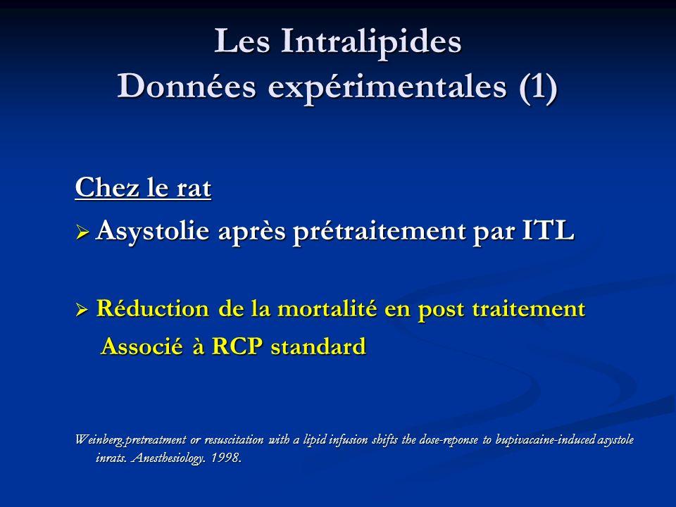 Les Intralipides Données expérimentales (1) Chez le rat Asystolie après prétraitement par ITL Asystolie après prétraitement par ITL Réduction de la mo