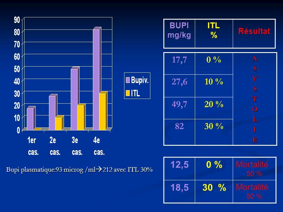 17,70 %ASYSTOLIE 27,610 % 49,720 % 8230 % BUPI mg/kg ITL % Résultat 12,50 % Mortalité 50 % 18,530 % Mortalité 50 % Bupi plasmatique:93 microg /ml 212