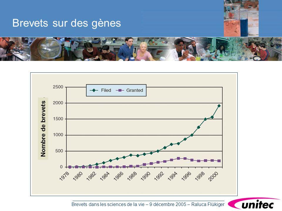 Brevets dans les sciences de la vie – 9 décembre 2005 – Raluca Flükiger Brevets sur des gènes Nombre de brevets