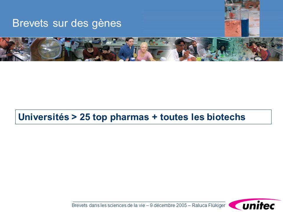 Brevets dans les sciences de la vie – 9 décembre 2005 – Raluca Flükiger Brevets sur des gènes Universités > 25 top pharmas + toutes les biotechs