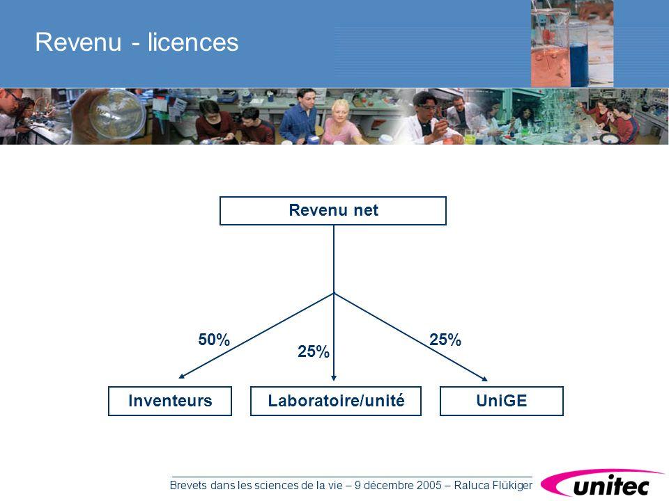 Brevets dans les sciences de la vie – 9 décembre 2005 – Raluca Flükiger Revenu - licences Revenu net Inventeurs 50% Laboratoire/unité 25% UniGE 25%