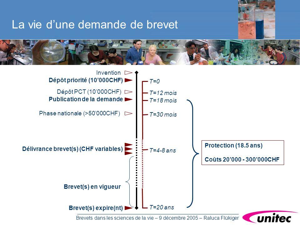 Brevets dans les sciences de la vie – 9 décembre 2005 – Raluca Flükiger La vie dune demande de brevet Brevet(s) en vigueur Protection (18.5 ans) Coûts 20000 - 300000CHF Invention Dépôt priorité (10000CHF) Dépôt PCT (10000CHF) Publication de la demande Phase nationale (>50000CHF) Délivrance brevet(s) (CHF variables) Brevet(s) expire(nt) T=0 T=12 mois T=18 mois T=30 mois T=4-8 ans T=20 ans