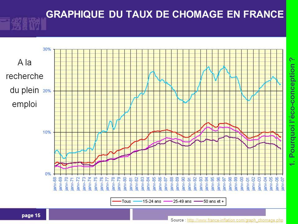 page 15 GRAPHIQUE DU TAUX DE CHOMAGE EN FRANCE Source : http://www.france-inflation.com/graph_chomage.phphttp://www.france-inflation.com/graph_chomage
