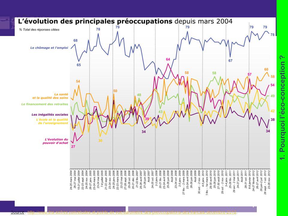 page 16 Source : http://www.tns-sofres.com/etudes-et-points-de-vue/barometre-des-preoccupations-des-francais-decembre-2012.http://www.tns-sofres.com/e