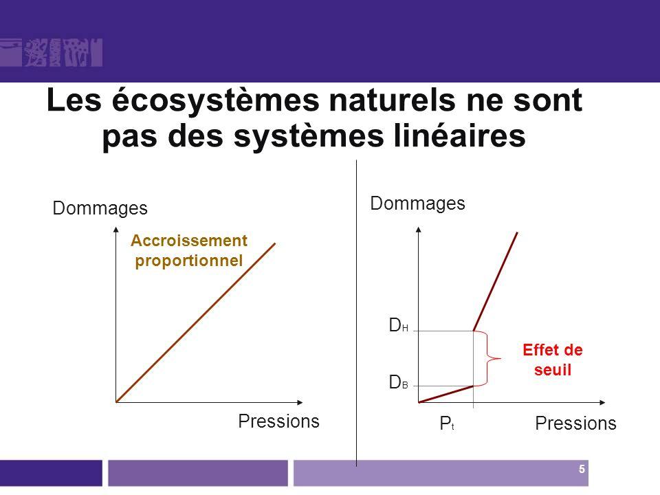 Les écosystèmes naturels ne sont pas des systèmes linéaires Dommages Pressions P t Pressions Accroissement proportionnel Effet de seuil DHDBDHDB Domma