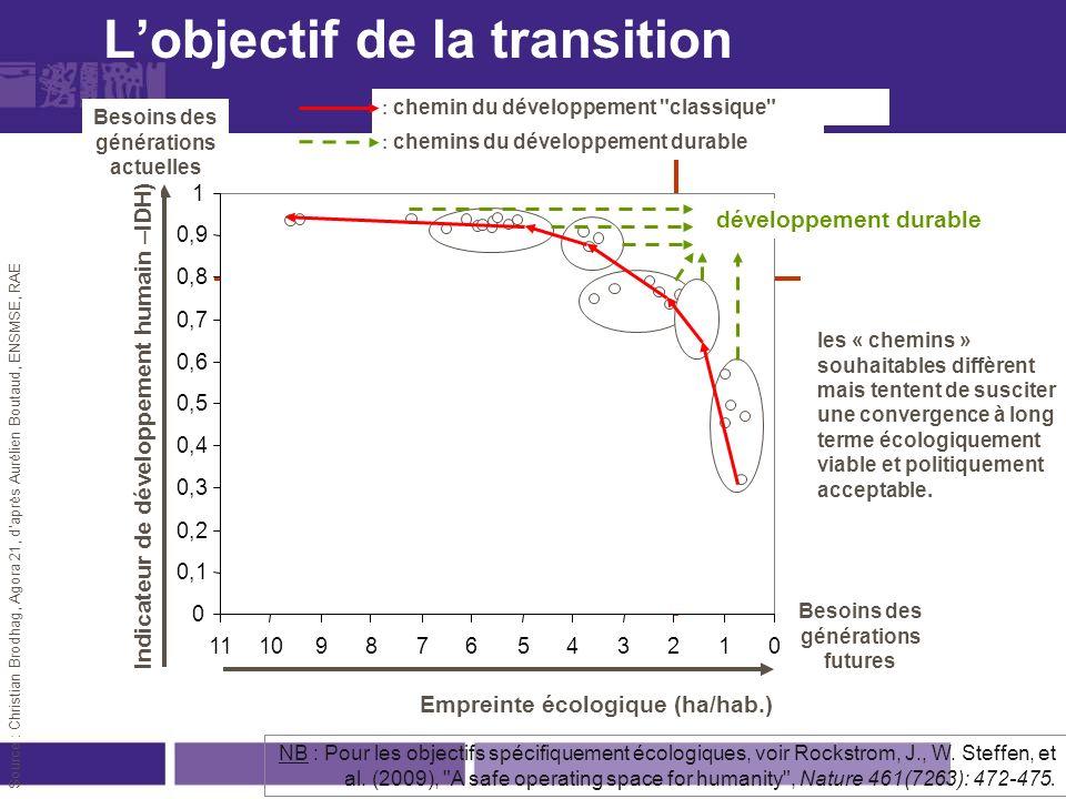 Source : Christian Brodhag, Agora 21, daprès Aurélien Boutaud, ENSMSE, RAE 012345678910 Empreinte écologique (ha/hab.) Besoins des générations futures