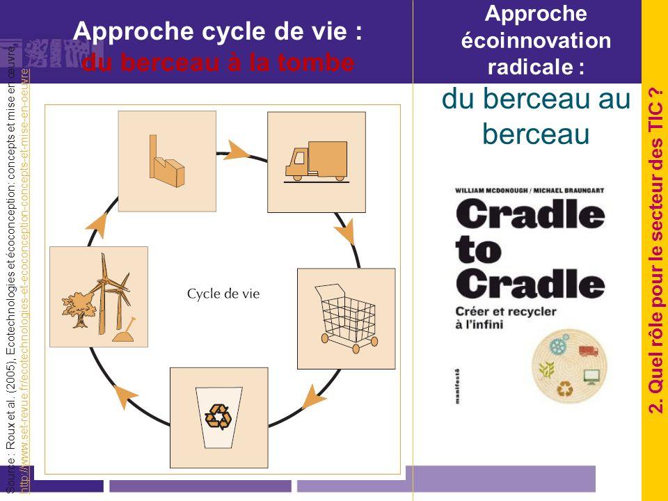 Approche cycle de vie : du berceau à la tombe Source : Roux et al. (2005), Ecotechnologies et écoconception: concepts et mise en œuvre, http://www.set