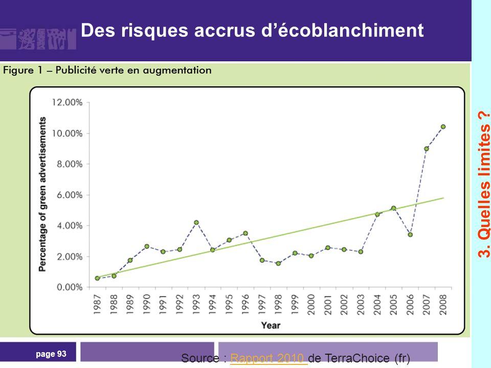 page 93 Des risques accrus décoblanchiment 3. Quelles limites ? Source : Rapport 2010 de TerraChoice (fr)Rapport 2010