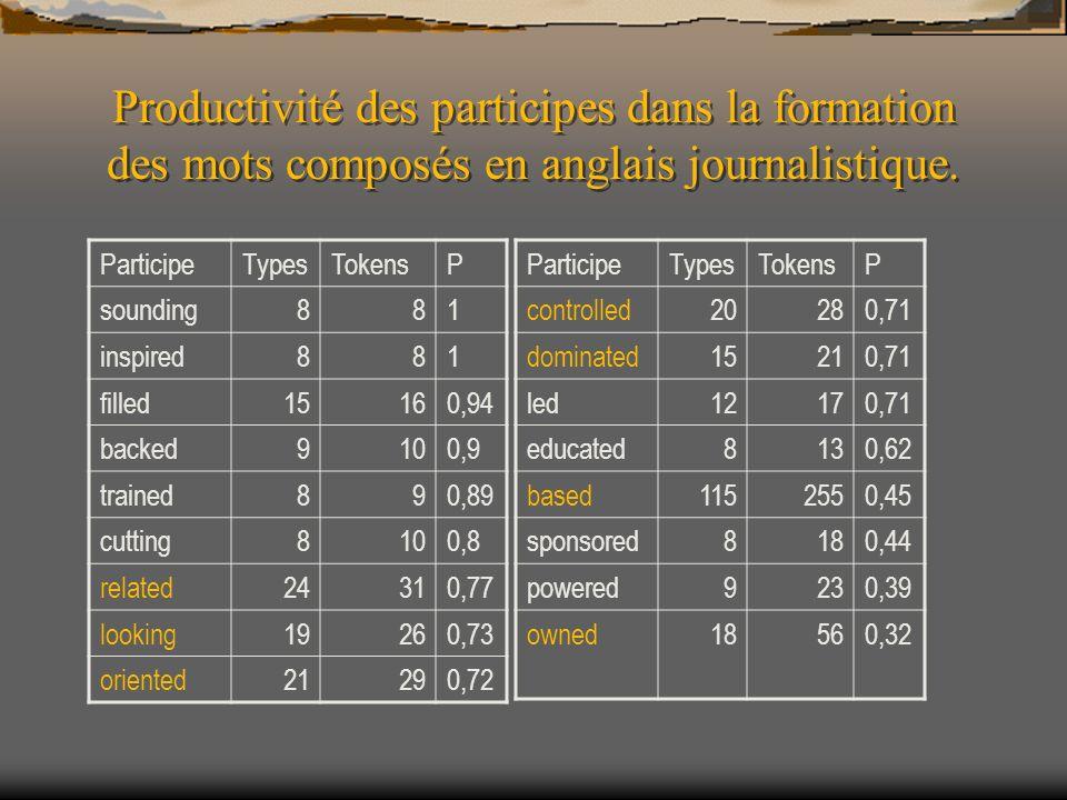 Productivité des participes dans la formation des mots composés en anglais journalistique. ParticipeTypesTokensP sounding881 inspired881 filled15160,9