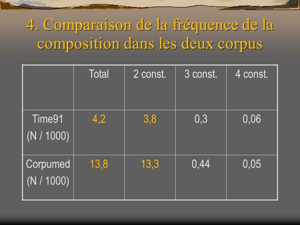 4. Comparaison de la fréquence de la composition dans les deux corpus Total2 const.3 const.4 const. Time91 (N / 1000) 4,23,80,30,06 Corpumed (N / 1000