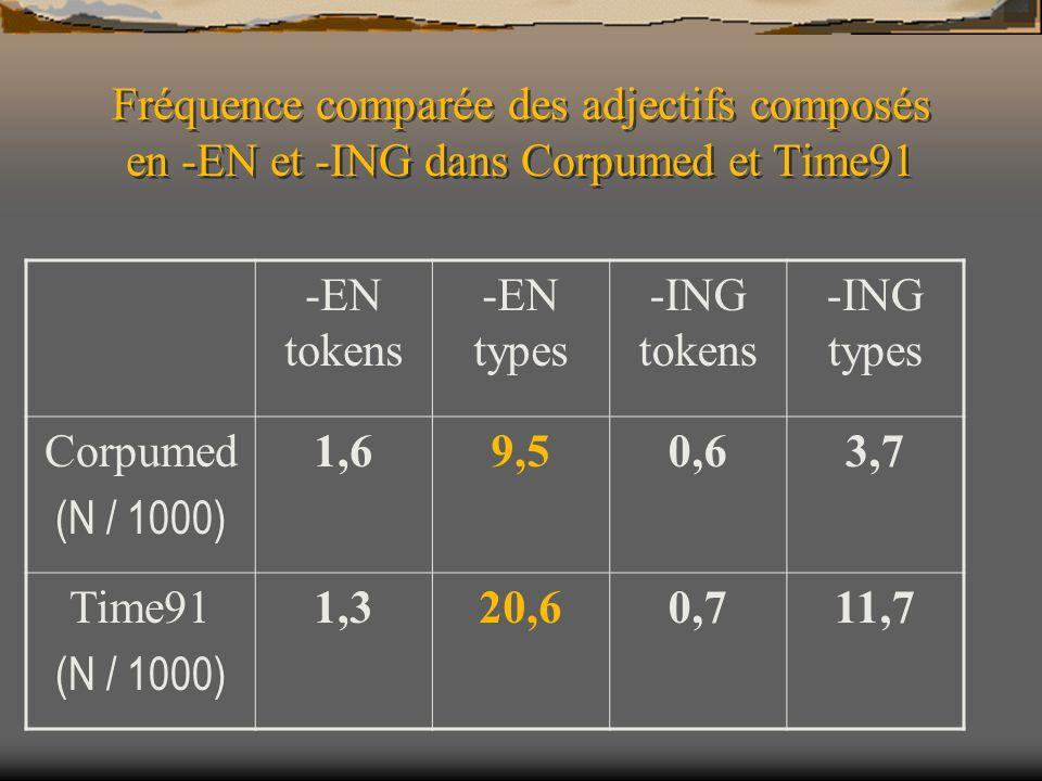 Fréquence comparée des adjectifs composés en -EN et -ING dans Corpumed et Time91 -EN tokens -EN types -ING tokens -ING types Corpumed (N / 1000) 1,69,