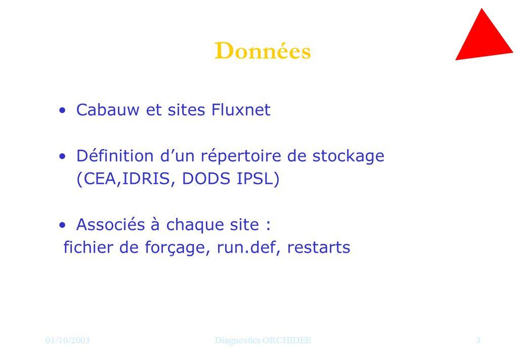 01/10/2003Diagnostics ORCHIDEE3 Données Cabauw et sites Fluxnet Définition dun répertoire de stockage (CEA,IDRIS, DODS IPSL) Associés à chaque site : fichier de forçage, run.def, restarts