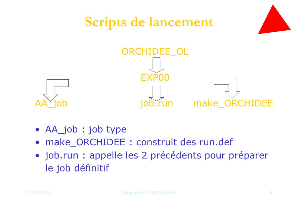 01/10/2003Diagnostics ORCHIDEE4 Scripts de lancement ORCHIDEE_OL EXP00 AA_job job.run make_ORCHIDEE AA_job : job type make_ORCHIDEE : construit des ru