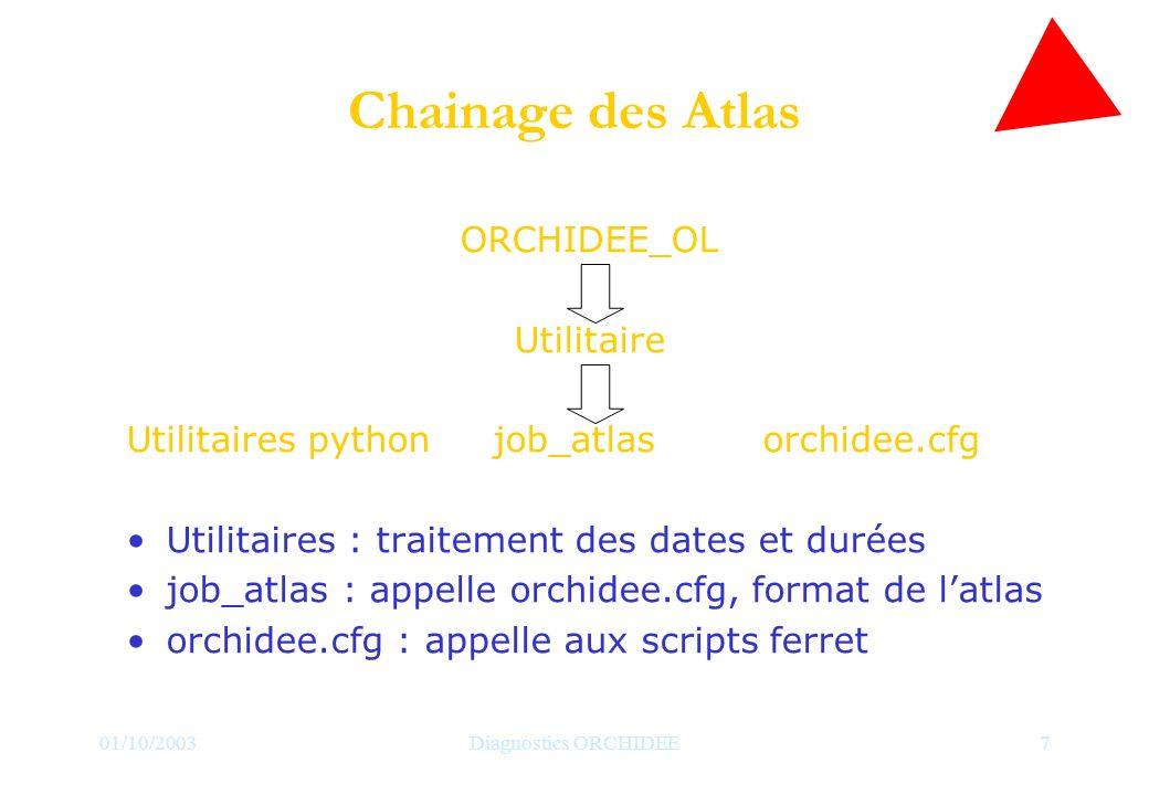 01/10/2003Diagnostics ORCHIDEE7 Chainage des Atlas ORCHIDEE_OL Utilitaire Utilitaires python job_atlasorchidee.cfg Utilitaires : traitement des dates